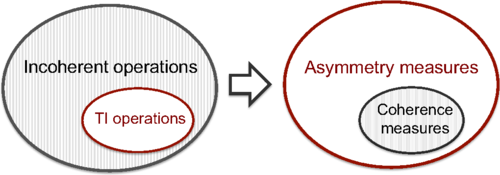 "Secret asymmetric results of ""symmetric"" math"