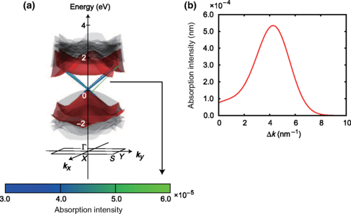 Direct Wave-Vector Excitation in an Indirect-Band-Gap Semiconductor of Silicon with an Optical Near-field