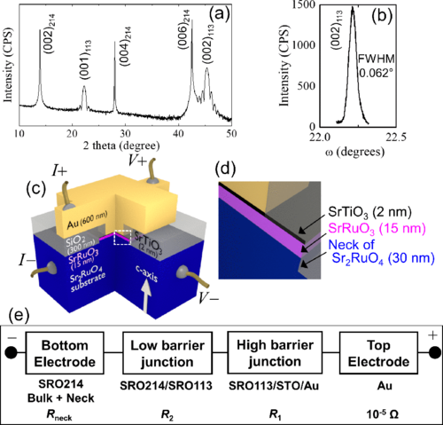Observation of superconducting gap spectra of long-range proximity effect in Au/SrTiO3/SrRuO3/Sr2RuO4 tunnel junctions