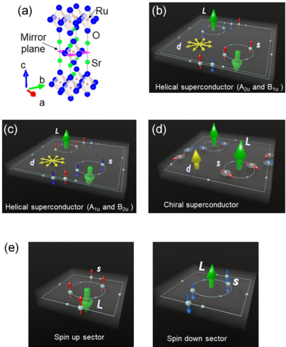 Time-reversal invariant superconductivity of Sr2RuO4 revealed by Josephson effects