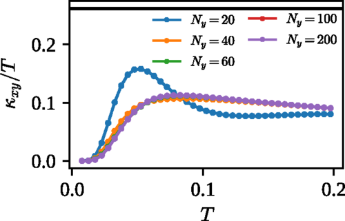 Quantized thermal Hall conductance from edge current calculations in lattice models