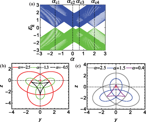 Quantum Fisher information in quantum critical systems with topological characterization