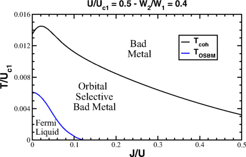 Orbital-selective bad metals due to Hund's rule and orbital anisotropy: A finite-temperature slave-spin treatment of the two-band Hubbard model