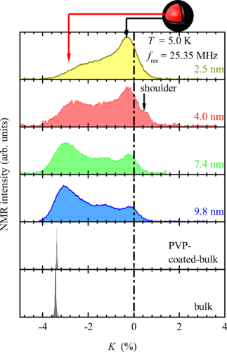 NMR-based gap behavior related to the quantum size effect