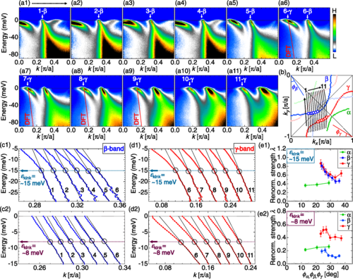 Low-energy electron-mode couplings in the surface bands of Sr2RuO4 revealed by laser-based angle-resolved photoemission spectroscopy