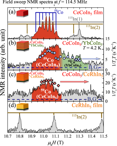 Modification of magnetic fluctuations by interfacial interactions in artificially engineered heavy-fermion superlattices