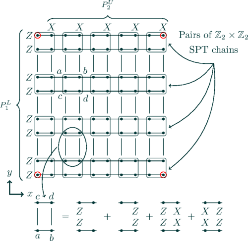 Higher-order bosonic topological phases in spin models
