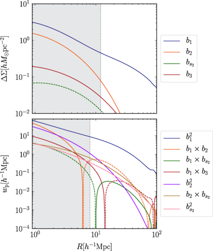 Validating a minimal galaxy bias method for cosmological parameter inference using HSC-SDSS mock catalogs