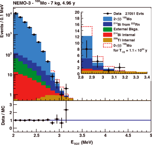 Image from Search for neutrinoless double-beta decay of $^{100}$Mo with the NEMO-3 detector