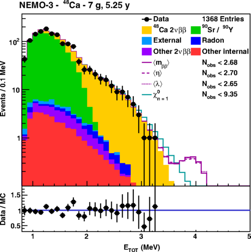 Image from Measurement of the double-beta decay half-life and search for the neutrinoless double-beta decay of $^{48}$Ca with the NEMO-3 detector