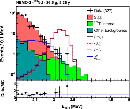 Image from Measurement of the 2νββ decay half-life of $^{150}$Nd and a search for 0νββ decay processes with the full exposure from the NEMO-3 detector