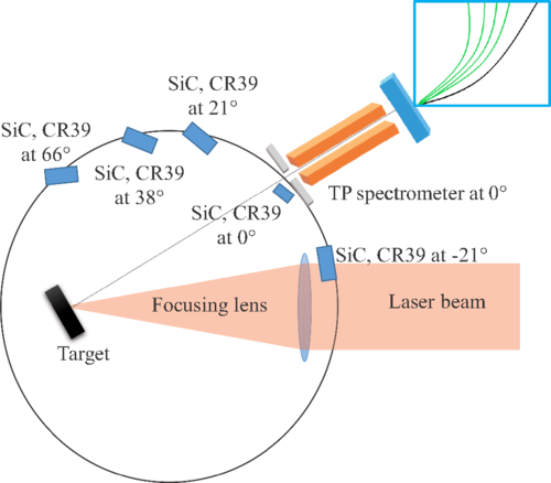Experimental setup used during this experimental campaign. The laser beam passing through a focusing lens reaches a final dimension of 80 μm onto the target (30° incidence angle). Particle emission is mainly along the normal to the target surface. Several detectors (SiC and CR39) were placed at different angles. A Thomson Parabola spectrometer (TP) was placed at 0°.