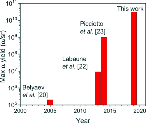 Progression of the most important experimental achievements reported in the literature in terms of maximum α particles/sr.