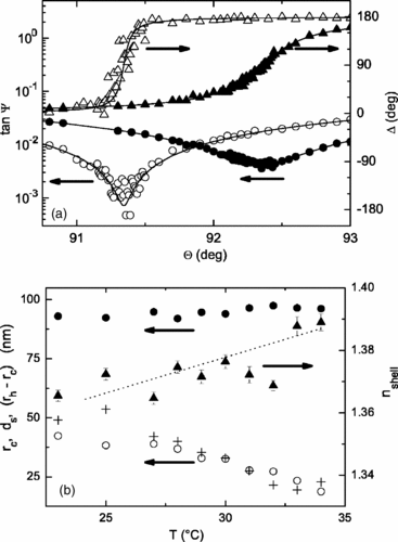 Ellipsometric light scattering curves of Poly-NIPAM around colloidal particles