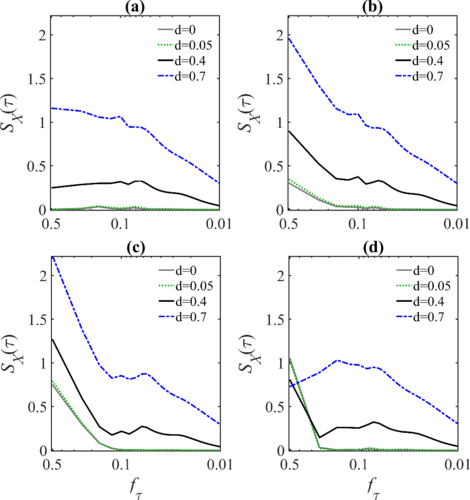 Multiscale information storage of linear long-range correlated stochastic processes