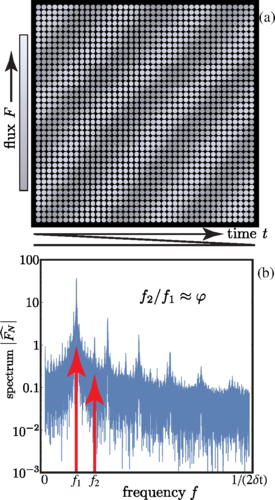 Spectral content. (a) Raster pattern of disks with brightness proportional to the KIC 5520878 stellar flux at intervals of δt≈1766  s≈0.5  h. (b) Fourier transform magnitude of stellar flux sampled at intervals δt has primary and secondary frequencies (red arrows) at f1≈1/(0.266  d) and f2≈1/(0.169  d), where f2/f1≈1.58≈φ is the golden ratio.