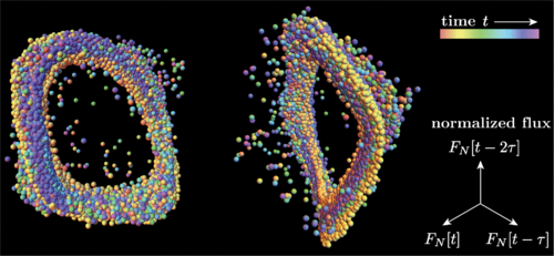 "Attractor reconstruction. Two views of a three-dimensional plot of normalized flux FN at t=nδt successively delayed by τ=2δt. This delay coordinate embedding ""unfolds"" the time series into a warped torus, suggesting two-frequency nonlinear dynamics. Equal-sized spheres locate data. Rainbow colors code time, from red to violet. Flux triplets straddling data gaps appear far from torus."