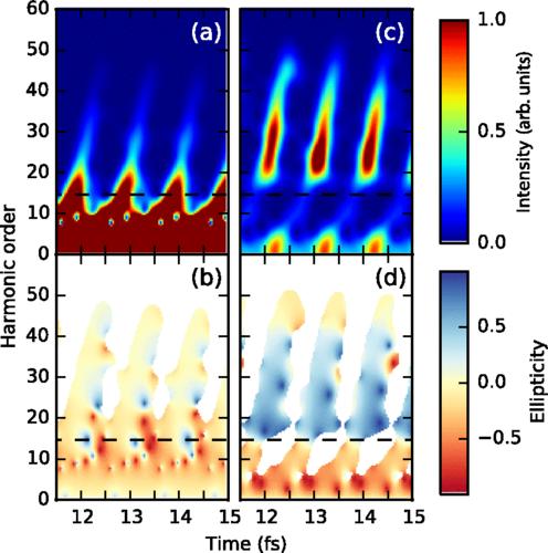 Circularly Polarised Attosecond Pulses