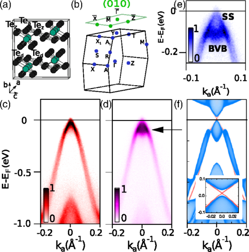 Evidence for a Strong Topological Insulator Phase in $mathrmZrTe_5$