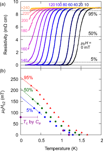 Superconductivity in the nonsymmorphic line-nodal compound  CaSb2